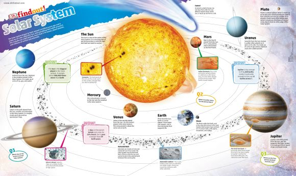 Wallchart cover of DKfindout! Solar System Poster