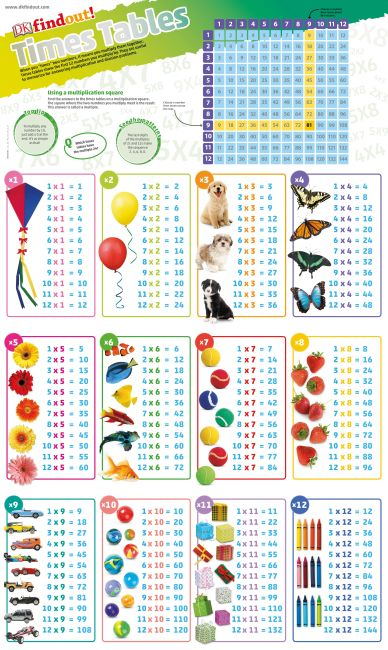 Wallchart cover of DKfindout! Times Tables Poster