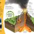Thumbnail image of DKfindout! Volcanoes - 3