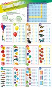 DKfindout! Times Tables Poster
