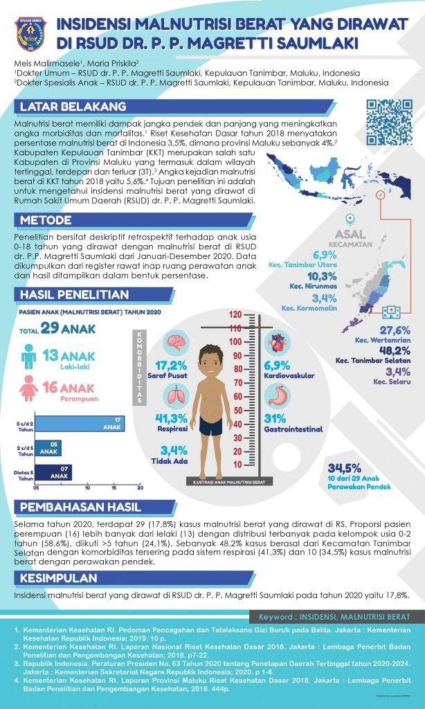 Insidensi Malnutrisi Berat yang dirawat di RSUD dr. P. P. Magretti Saumlaki - dr. Meis