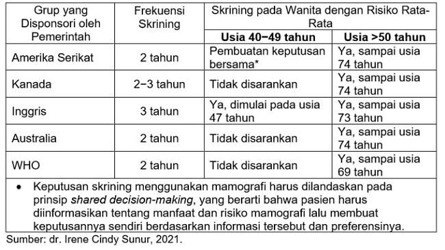 tabel skrining pd-min
