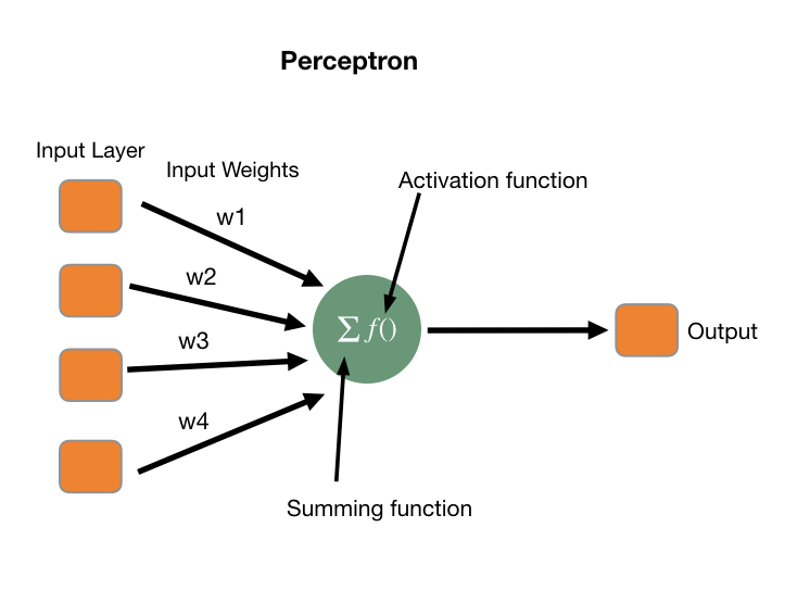 Perceptron parts