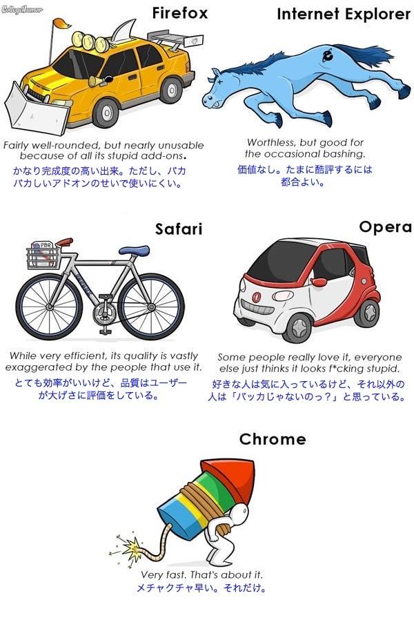 Chromeと他のブラウザの比較イラスト