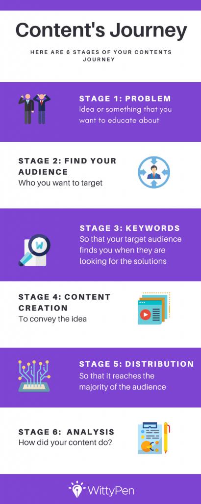 Content's journey in 6 steps WittyPen
