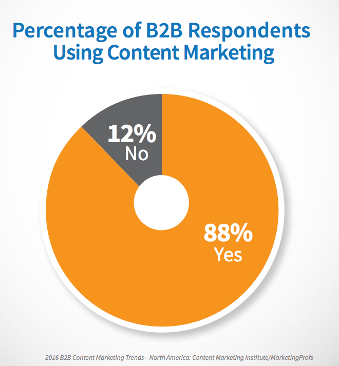 Stats of content marketing