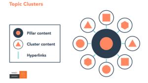 Image for keyword cluster