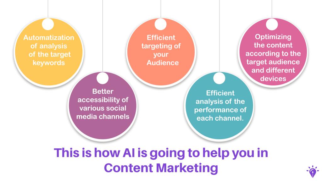 AI in content Marketing