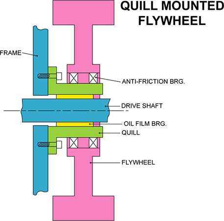 Stamping Press Technology | Quill Mounted Flywheel