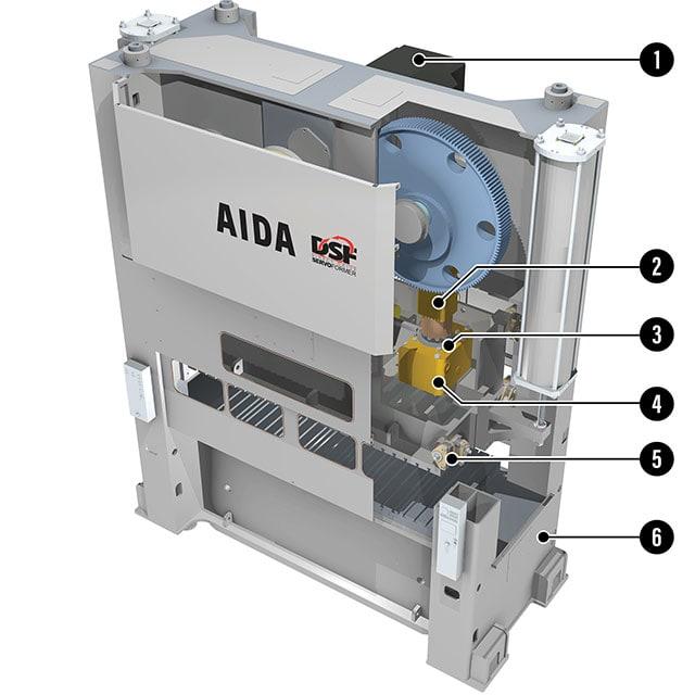 AIDA DSF-M2 Progressive Die and Transfer Servo Press Cutaway Graphic