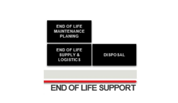 In service support- end of life support