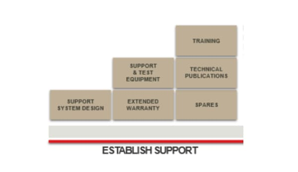 In Service Support - Establish Support