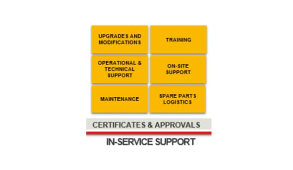 In service support- in service support