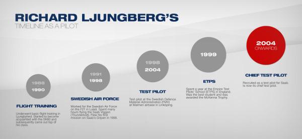richardljungberg-timeline.png