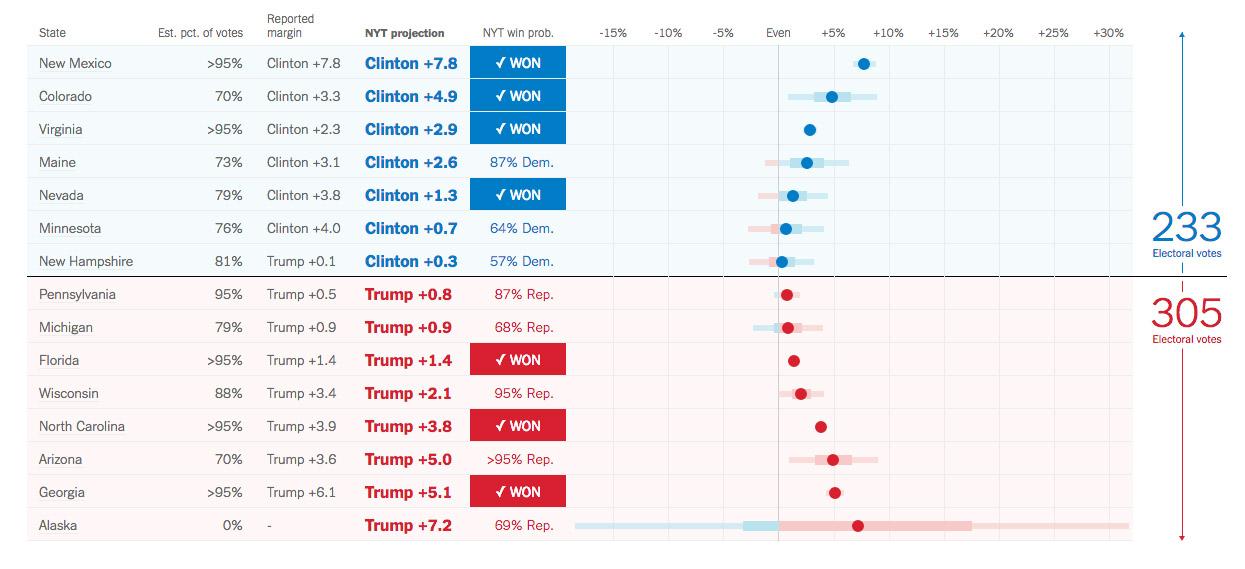 Amerika Başkanlık Seçimi