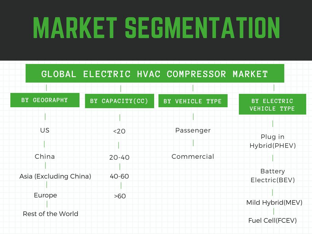 Infographic: Automotive electric HVAC compressor market, Automotive electric HVAC compressor market size, Automotive electric HVAC compressor market share