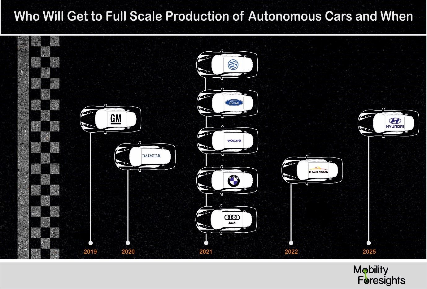 who will get to full scale production of autonomous cars and when?