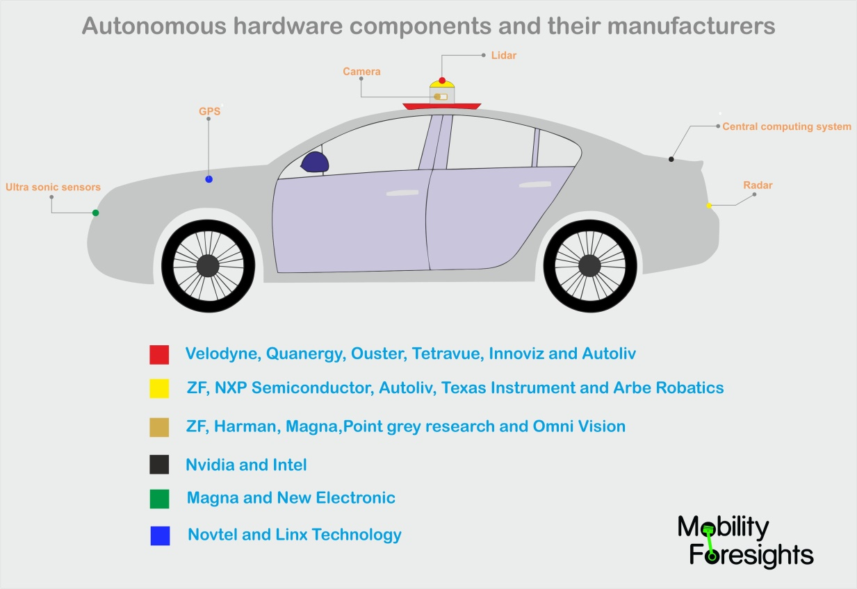 whoa re the leaders in self-driving car hardware market? Is it NVIDIA , ZF , Intel or Mobileye