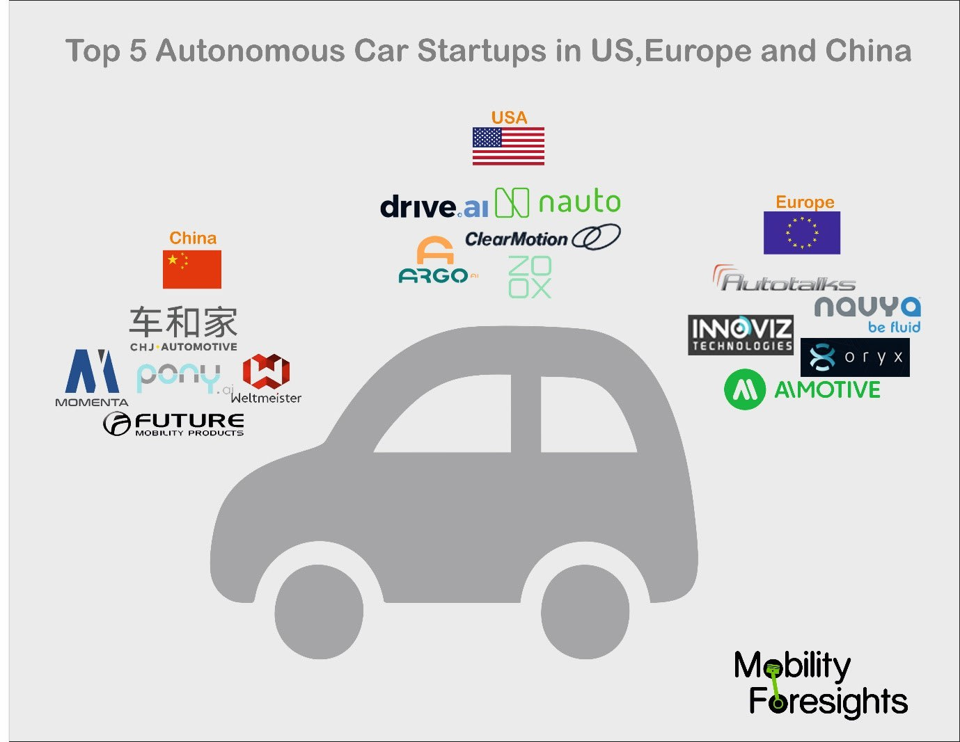 All about Top 5 Self-driving Car Start ups in US, Europe and China