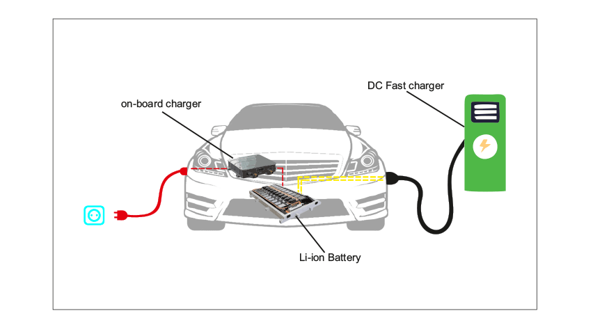 Growing Role of On board Charger in Electric Vehicles