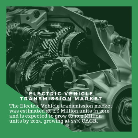 Info Graphic: Global Electric Vehicle transmission market, automotive electric drive axle market