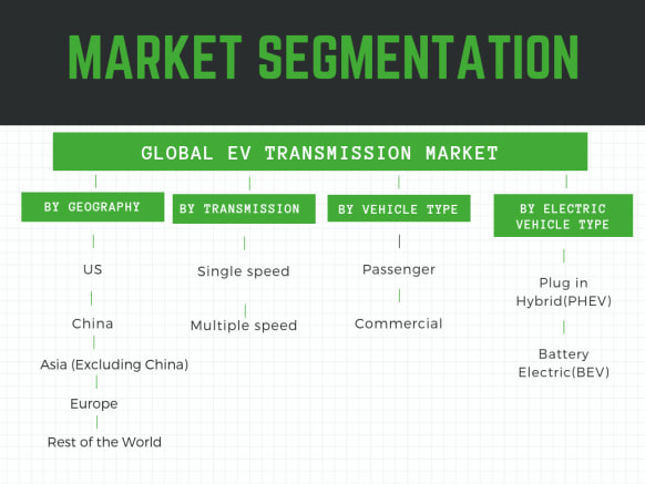 Infographic : Electric Vehicle Transmission market, Electric vehicle transmission market in US, Electric vehicle transmission market in Europe, Electric vehicle transmission market in China