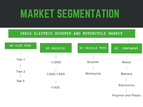 Infographic detailing India electric scooter market trends