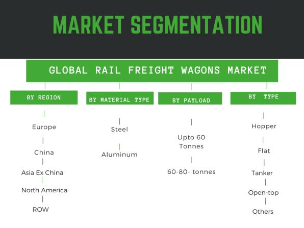 Infographic: rail freight wagon market