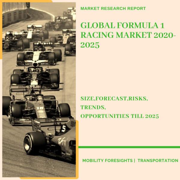 Formula 1 Racing Market