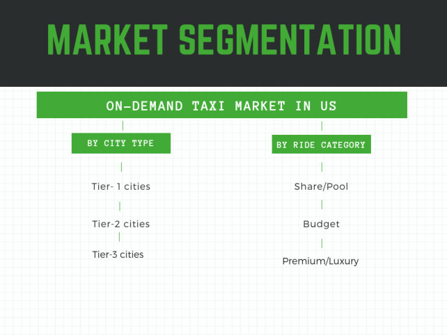 ride-hailing market in US. what is the size and segmentation