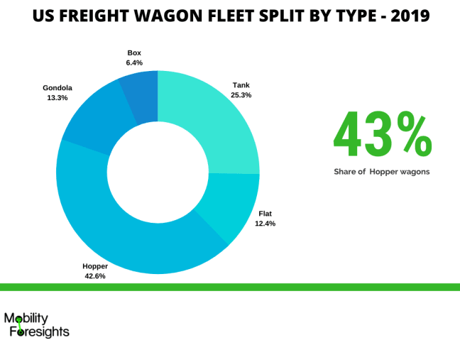 Infographic: US freight wagon split by type. Hoppers have the highest share