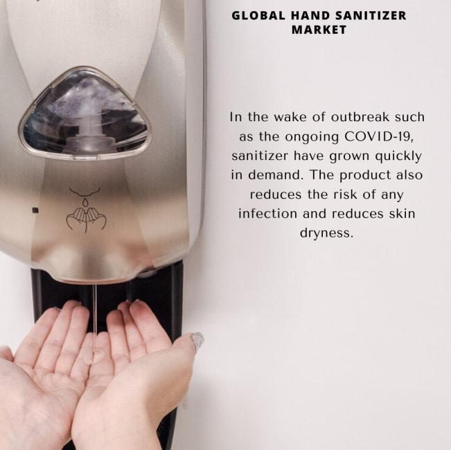 Info Graphic: Hand Sanitizer Market