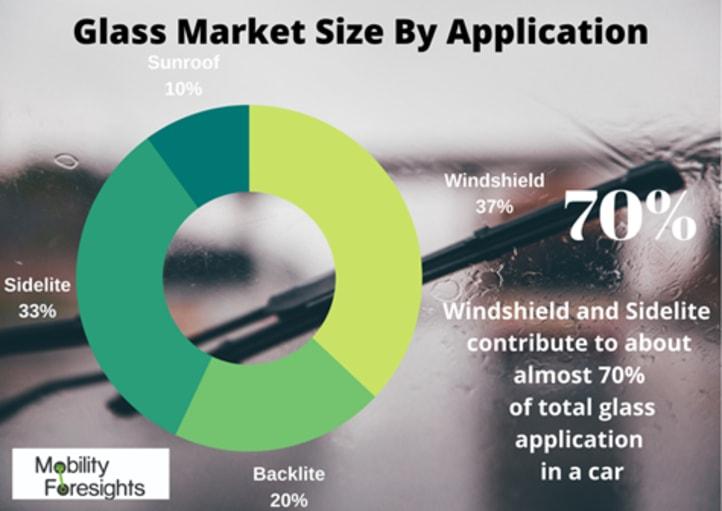 Info Graphic: Global Automotive Glass Market