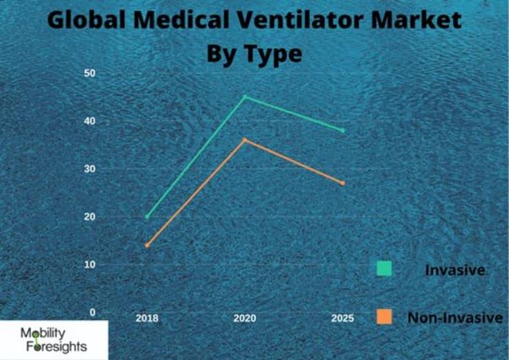Infographic: GLOBAL MEDICAL VENTILATORS MARKET SIZE