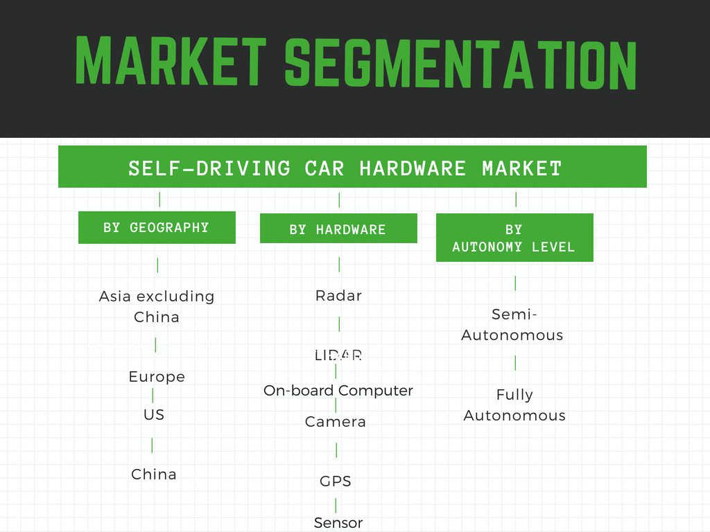 Market Segmented by geography,hardware and application
