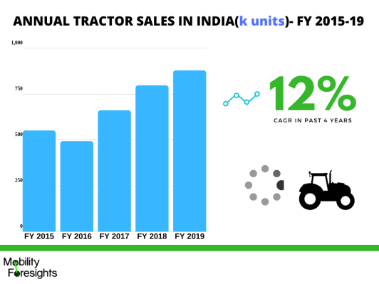 Tractor sales in India in past four years have grown by 12% CAGR but in FY 2019 the industry will de grow