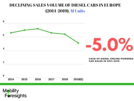 Infographic: automotive turbocharger manufacturers market, automotive turbocharger market growth, Europe Automotive Turbocharger market, Automotive turbocharger market trends