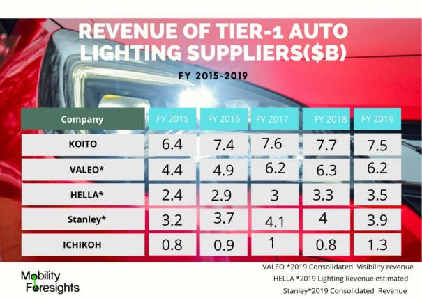 Infographic: Automotive projector headlamp market report, Automotive projector headlamps market trends, Automotive projector headlamps market size