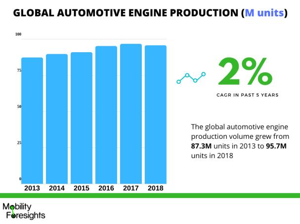 Infographic: automotive turbocharger manufacturers market, automotive turbocharger market growth, Automotive turbocharger market report, Automotive turbocharger market size, Automotive turbocharger market share