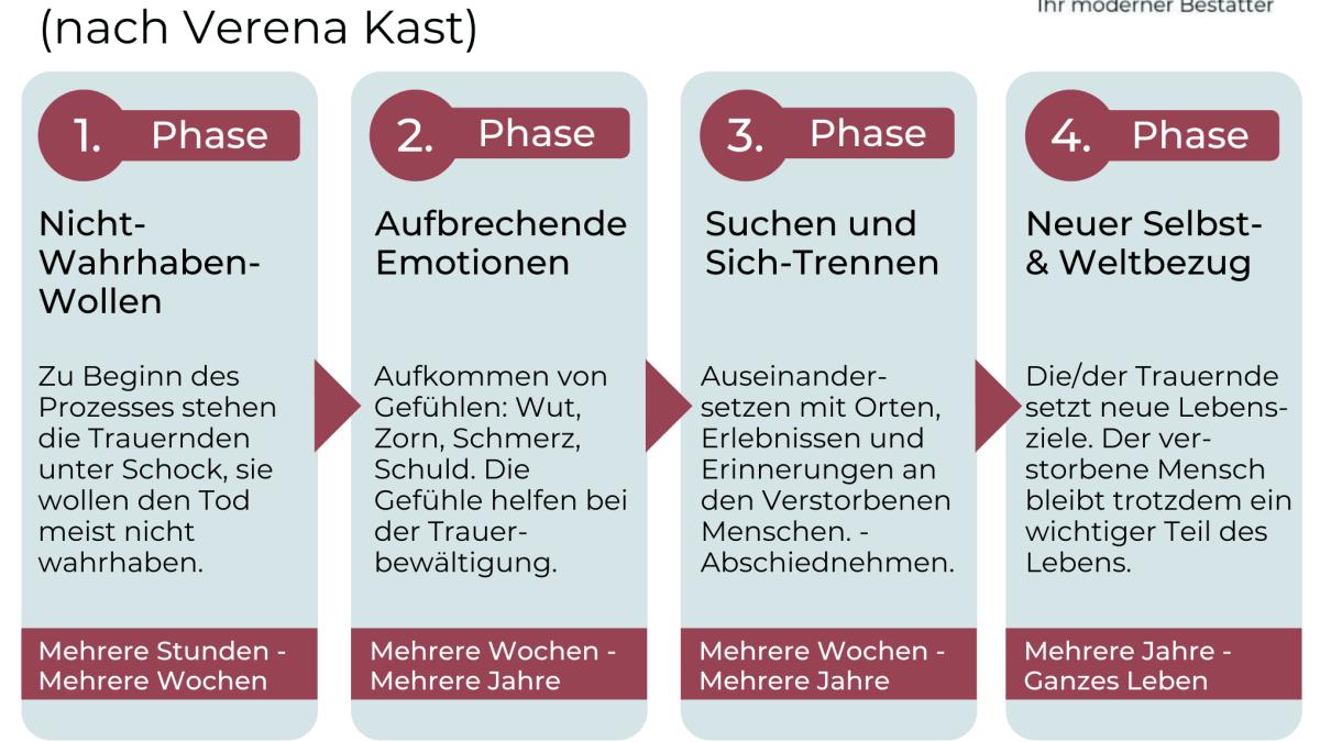 7 stadien der trauer
