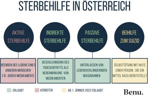 Sterbehilfe in Österreich