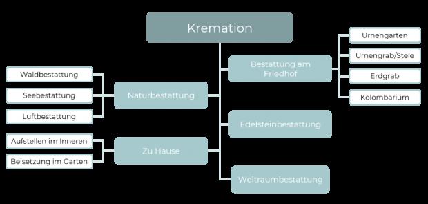 Bestattungsarten_Kremation.png