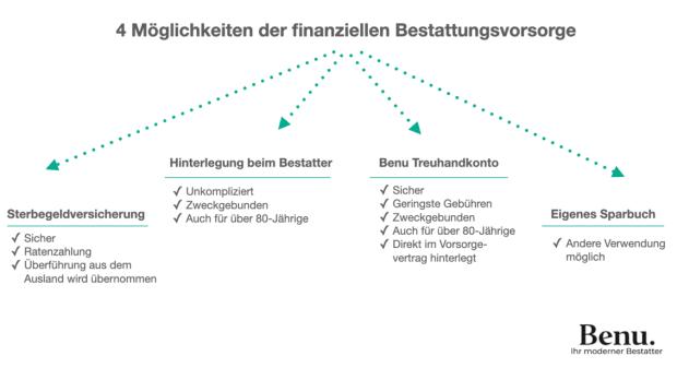 Infografik über die vier Möglichkeiten der finanziellen Bestattungsvorsorge: Sterbegeldversicherung, Hinterlegung beim Bestatter, Benu Treuhandkonto, eigenes Sparbuch.