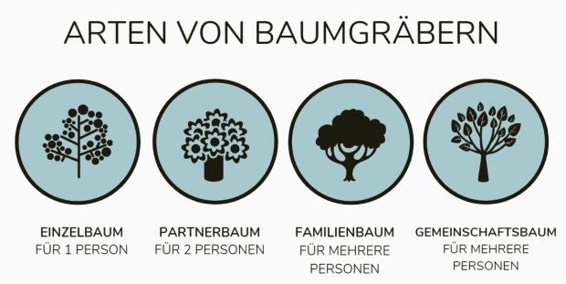 Baumgräber.png