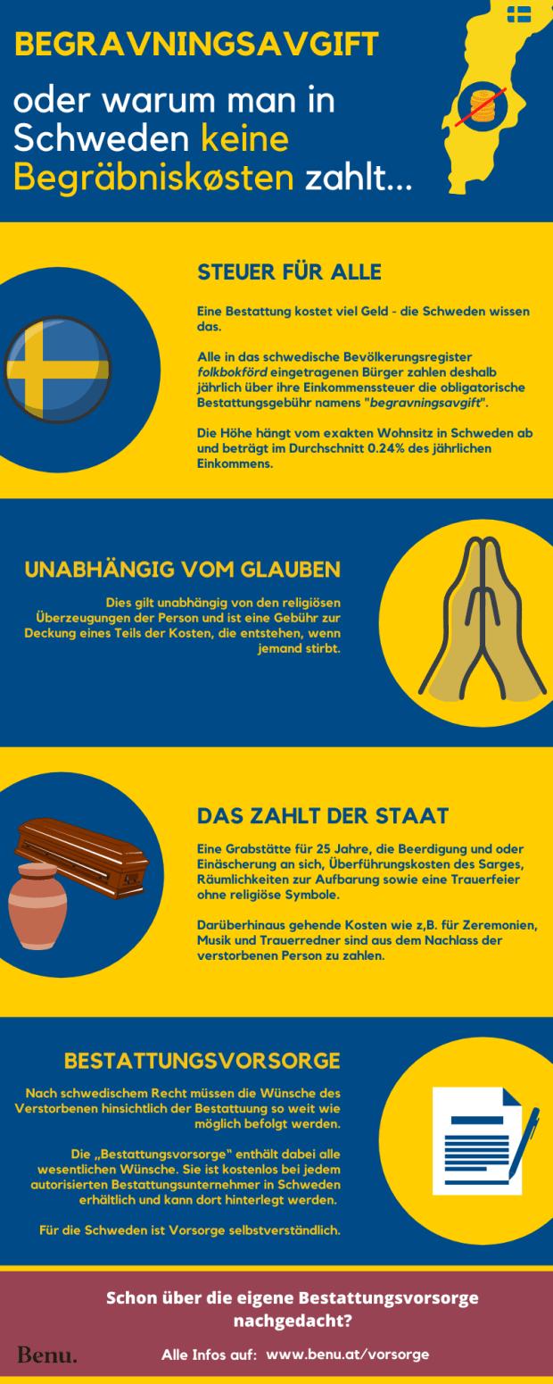 Infografik_Schweden_Bestattungskosten_13012020.png