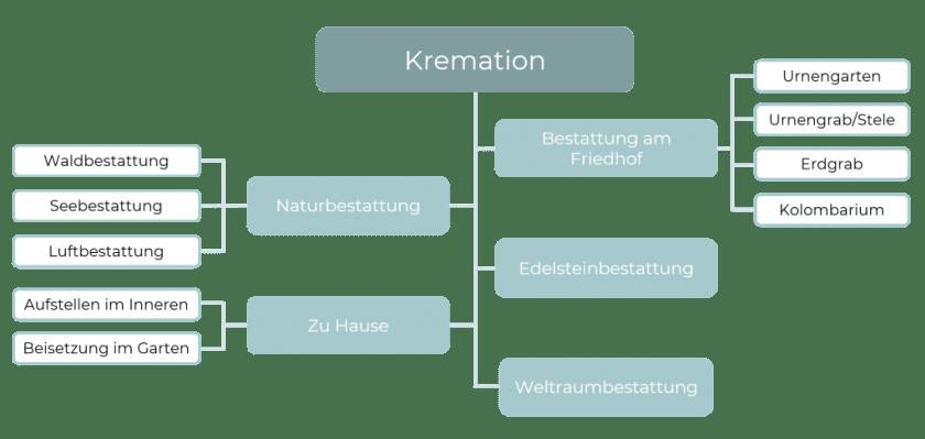 Übersicht über die unterschiedlichen Beisetzungsarten