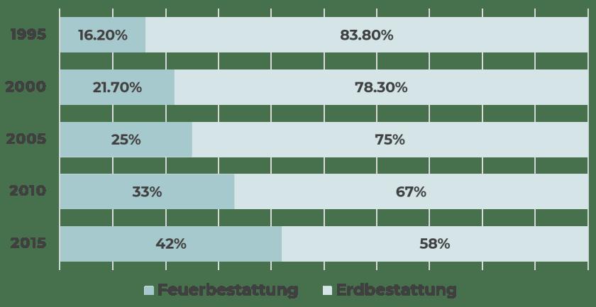 Anteil der Kremierungen in Prozent seit 1995, Datenquelle: Wiener Zeitung