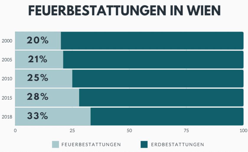 Feuerbestattungen in Wien 2000-2018.PNG