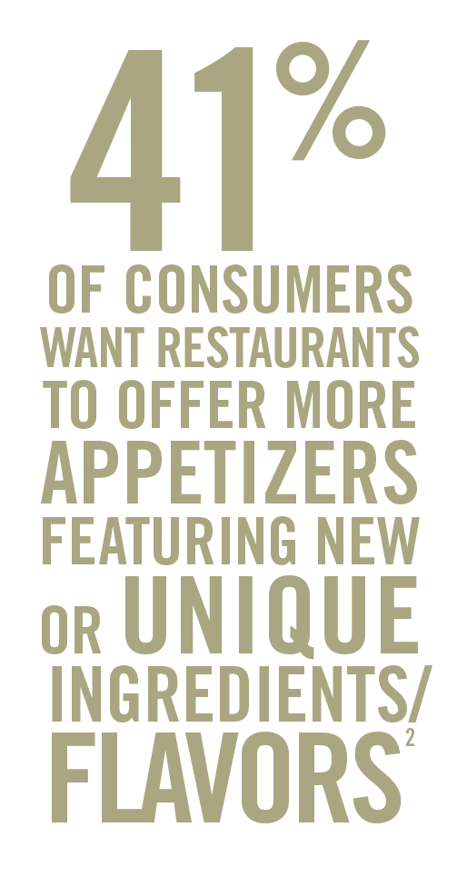 41% of consumers want restaurants to offer more appetizers featuring new or unique ingredients/flavors2