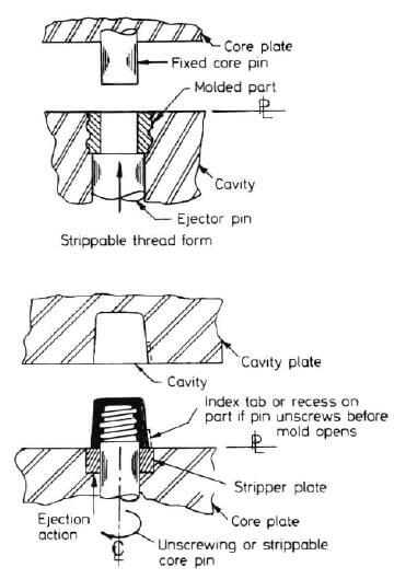 Threads injection molding design
